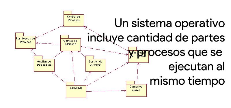 Componentes y partes básicas de un sistema operativo