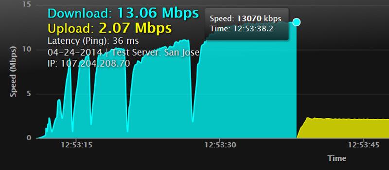 Gráfica de rendimiento de subida y baja medidor velocidad Internet
