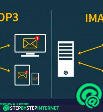 IMAP Internet Message Access Protocol: What is it