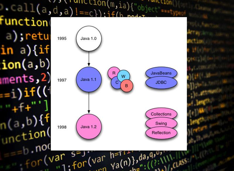 Java versión 1.2