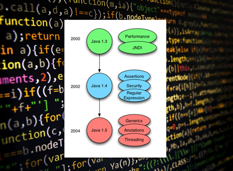 Java versión 1.5