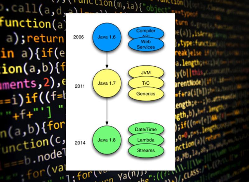 Java versión 8