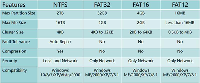 Tabla comparativa NTFS FAT32 FAT16 FAT32 FAT12