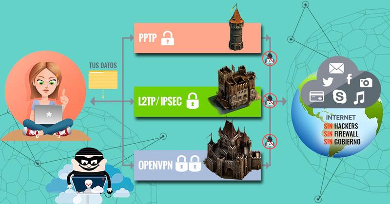 Ventajas de navegar por internet con un VPN