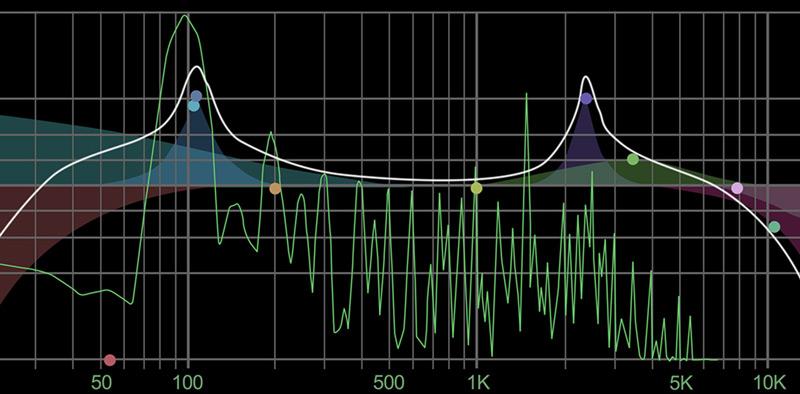 espectrograma de la frecuencia de sus notas