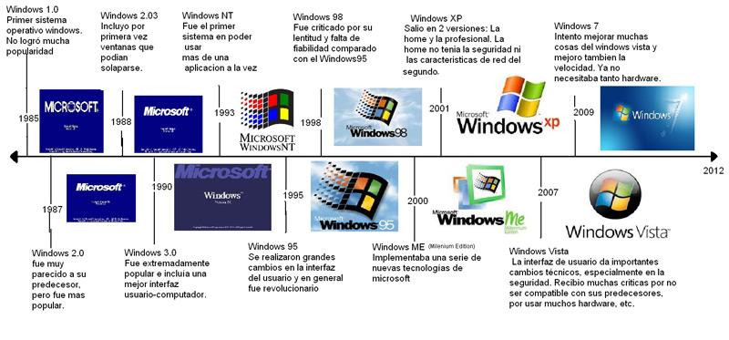 Evolution history Microsoft Windows